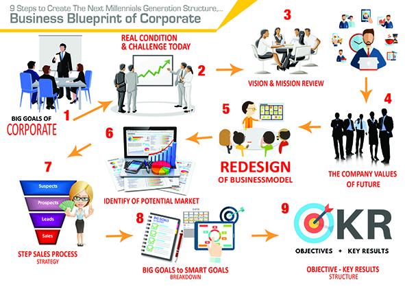 9 STEPS-Business-Blueprint